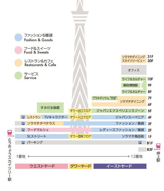 東京ソラマチフロアガイド