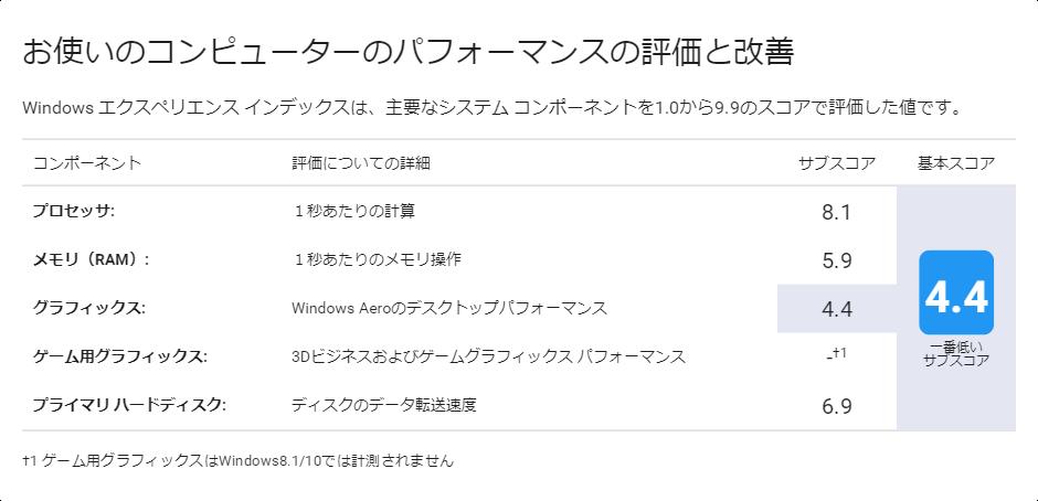 E203MA-Windowsエクスペリエンスインデックス